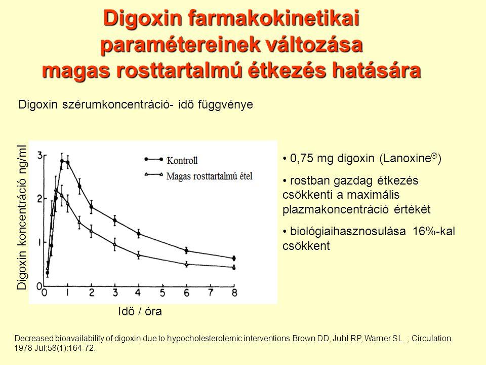 Digoxin farmakokinetikai paramétereinek változása magas rosttartalmú étkezés hatására Decreased bioavailability of digoxin due to hypocholesterolemic interventions.Brown DD, Juhl RP, Warner SL.