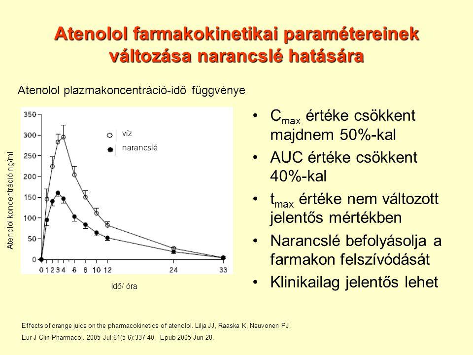 Atenolol farmakokinetikai paramétereinek változása narancslé hatására C max értéke csökkent majdnem 50%-kal AUC értéke csökkent 40%-kal t max értéke nem változott jelentős mértékben Narancslé befolyásolja a farmakon felszívódását Klinikailag jelentős lehet Idő/ óra Atenolol koncentráció ng/ml víz narancslé Atenolol plazmakoncentráció-idő függvénye Effects of orange juice on the pharmacokinetics of atenolol.