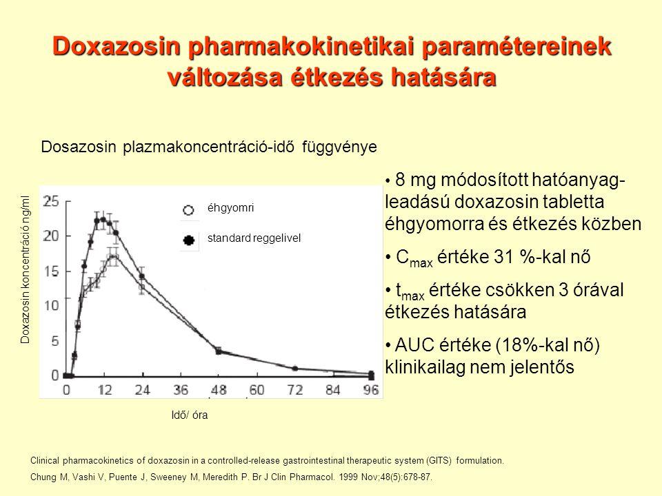 Doxazosin pharmakokinetikai paramétereinek változása étkezés hatására Doxazosin koncentráció ng/ml Idő/ óra Clinical pharmacokinetics of doxazosin in