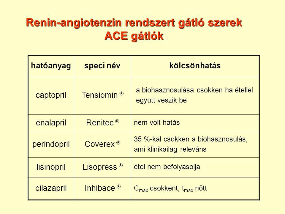 Renin-angiotenzin rendszert gátló szerek ACE gátlók hatóanyagspeci névkölcsönhatás captoprilTensiomin ® a biohasznosulása csökken ha étellel együtt ve