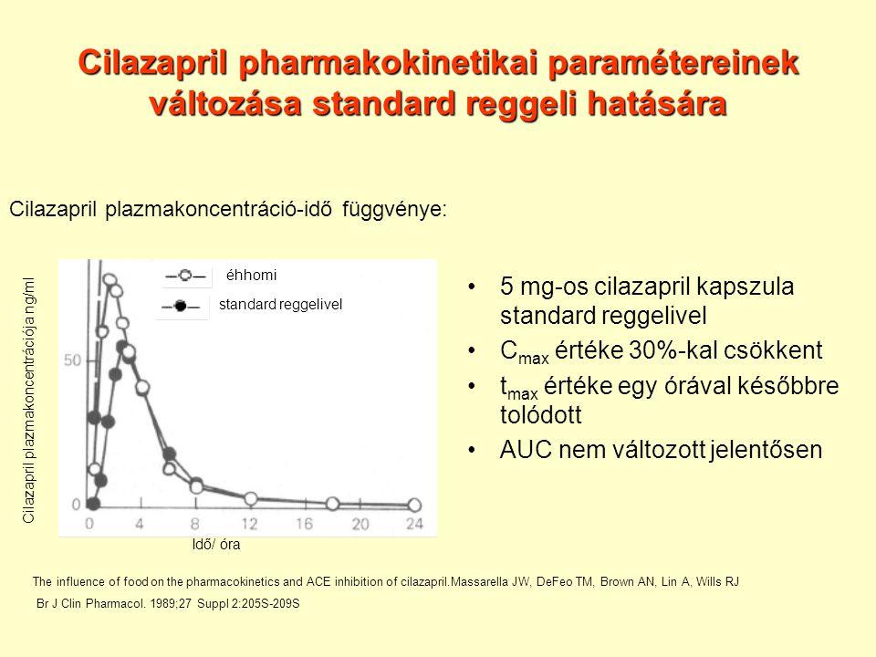 Cilazapril pharmakokinetikai paramétereinek változása standard reggeli hatására 5 mg-os cilazapril kapszula standard reggelivel C max értéke 30%-kal csökkent t max értéke egy órával későbbre tolódott AUC nem változott jelentősen Cilazapril plazmakoncentrációja ng/ml Idő/ óra éhhomi standard reggelivel Cilazapril plazmakoncentráció-idő függvénye: The influence of food on the pharmacokinetics and ACE inhibition of cilazapril.Massarella JW, DeFeo TM, Brown AN, Lin A, Wills RJ Br J Clin Pharmacol.