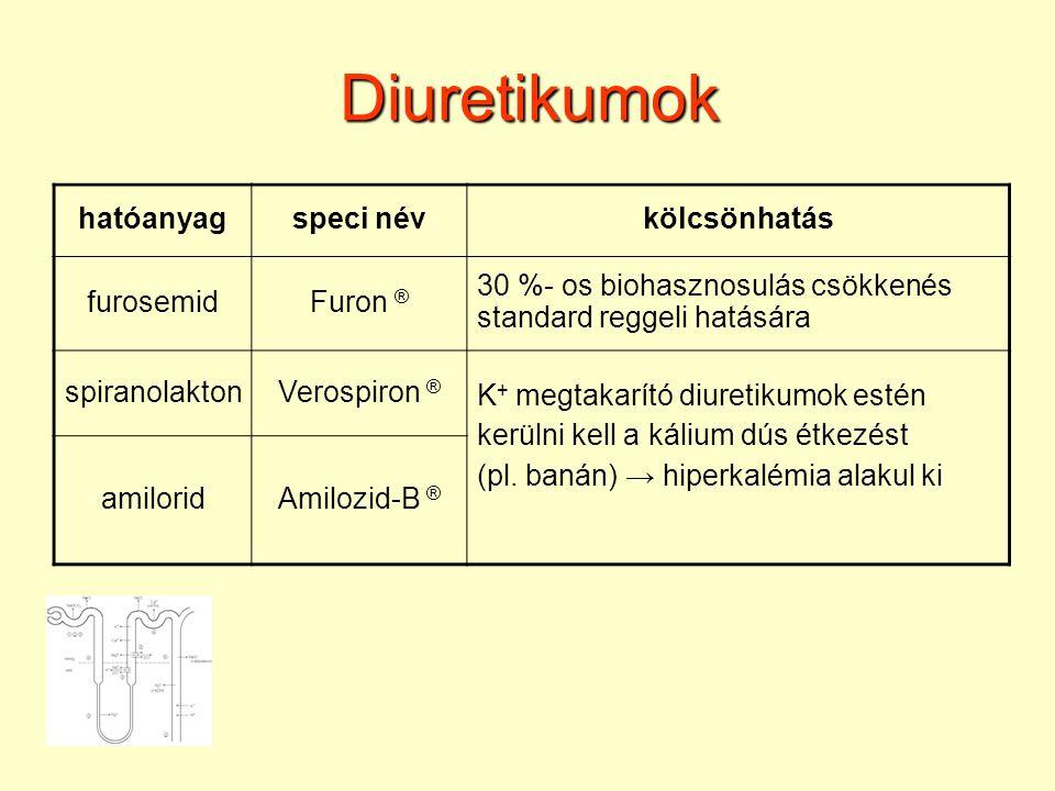 Diuretikumok hatóanyagspeci névkölcsönhatás furosemidFuron ® 30 %- os biohasznosulás csökkenés standard reggeli hatására spiranolaktonVerospiron ® K + megtakarító diuretikumok estén kerülni kell a kálium dús étkezést (pl.