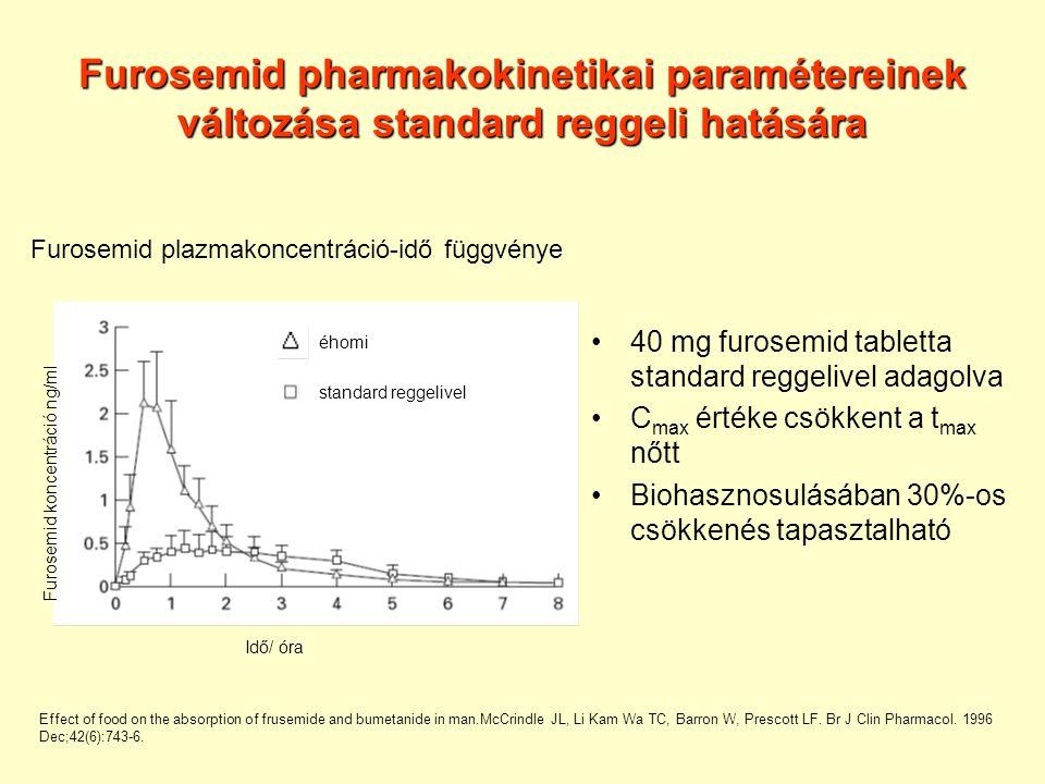 Furosemid pharmakokinetikai paramétereinek változása standard reggeli hatására 40 mg furosemid tabletta standard reggelivel adagolva C max értéke csökkent a t max nőtt Biohasznosulásában 30%-os csökkenés tapasztalható Furosemid plazmakoncentráció-idő függvénye Furosemid koncentráció ng/ml Idő/ óra éhomi standard reggelivel Effect of food on the absorption of frusemide and bumetanide in man.McCrindle JL, Li Kam Wa TC, Barron W, Prescott LF.