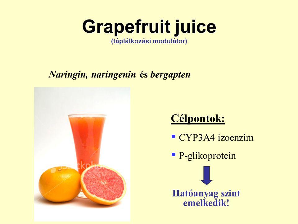Grapefruit juice Grapefruit juice (táplálkozási modulátor) Naringin, naringenin és bergapten Célpontok:   CYP3A4 izoenzim   P-glikoprotein Hatóanyag szint emelkedik!
