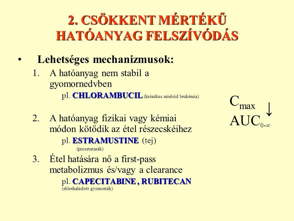 2. CSÖKKENT MÉRTÉKŰ HATÓANYAG FELSZÍVÓDÁS Lehetséges mechanizmusok: 1.A hatóanyag nem stabil a gyomornedvben CHLORAMBUCIL pl. CHLORAMBUCIL (krónikus m