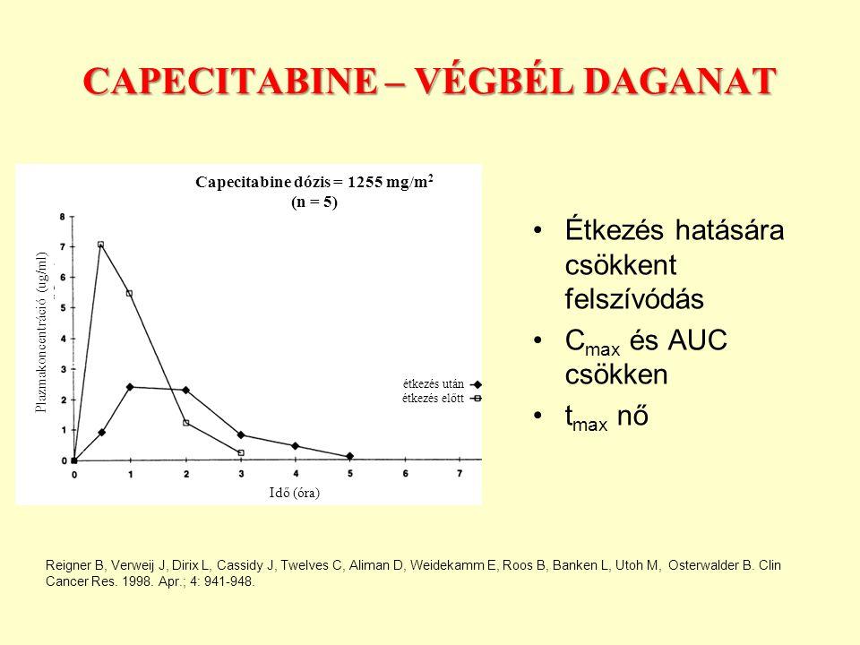 CAPECITABINE – VÉGBÉL DAGANAT Étkezés hatására csökkent felszívódás C max és AUC csökken t max nő Plazmakoncentráció (ug/ml) Idő (óra) étkezés után étkezés előtt Capecitabine dózis = 1255 mg/m 2 (n = 5) Reigner B, Verweij J, Dirix L, Cassidy J, Twelves C, Aliman D, Weidekamm E, Roos B, Banken L, Utoh M, Osterwalder B.