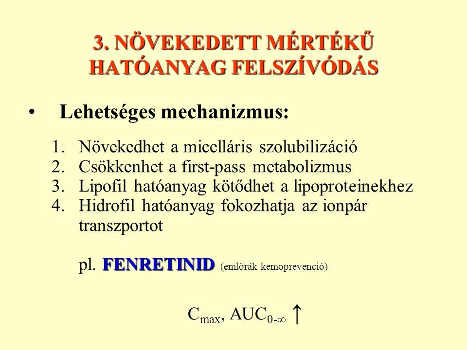 3. NÖVEKEDETT MÉRTÉKŰ HATÓANYAG FELSZÍVÓDÁS Lehetséges mechanizmus: 1.Növekedhet a micelláris szolubilizáció 2.Csökkenhet a first-pass metabolizmus 3.