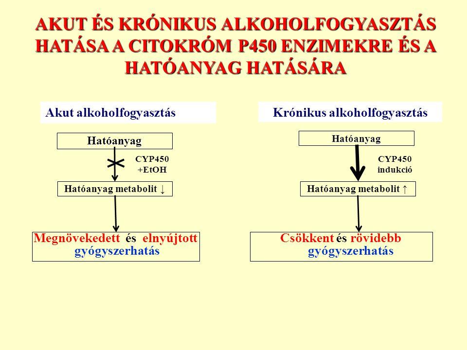 Hatóanyag Hatóanyag metabolit ↓ Megnövekedett és elnyújtott gyógyszerhatás Hatóanyag Hatóanyag metabolit ↑ CYP450 +EtOH CYP450 indukció Csökkent és rövidebb gyógyszerhatás Akut alkoholfogyasztásKrónikus alkoholfogyasztás AKUT ÉS KRÓNIKUS ALKOHOLFOGYASZTÁS HATÁSA A CITOKRÓM P450 ENZIMEKRE ÉS A HATÓANYAG HATÁSÁRA