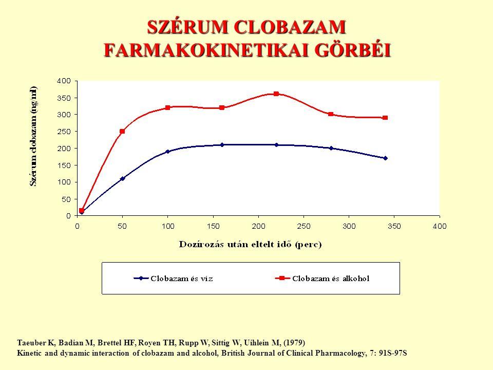 SZÉRUM CLOBAZAM FARMAKOKINETIKAI GÖRBÉI Taeuber K, Badian M, Brettel HF, Royen TH, Rupp W, Sittig W, Uihlein M, (1979) Kinetic and dynamic interaction of clobazam and alcohol, British Journal of Clinical Pharmacology, 7: 91S-97S