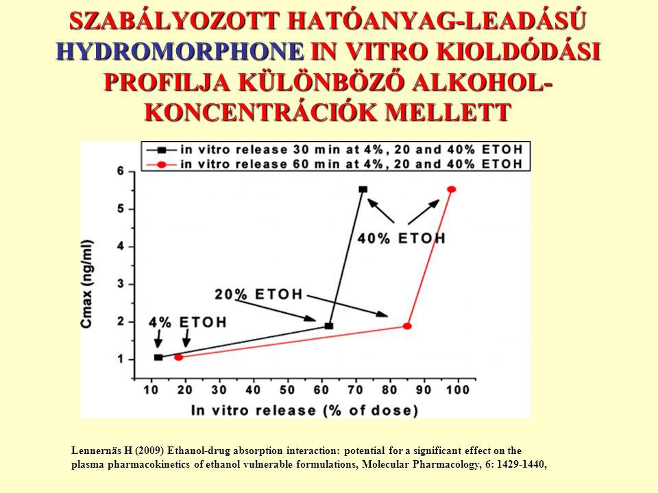 SZABÁLYOZOTT HATÓANYAG-LEADÁSÚ HYDROMORPHONE IN VITRO KIOLDÓDÁSI PROFILJA KÜLÖNBÖZŐ ALKOHOL- KONCENTRÁCIÓK MELLETT Lennernäs H (2009) Ethanol-drug absorption interaction: potential for a significant effect on the plasma pharmacokinetics of ethanol vulnerable formulations, Molecular Pharmacology, 6: 1429-1440,