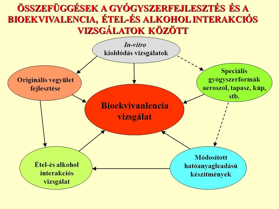 ÖSSZEFÜGGÉSEK A GYÓGYSZERFEJLESZTÉS ÉS A BIOEKVIVALENCIA, ÉTEL-ÉS ALKOHOL INTERAKCIÓS VIZSGÁLATOK KÖZÖTT Kioldódás vizsgálatok Étel-és alkohol interakciós vizsgálat Speciális gyógyszerformák aeroszol, tapasz, kúp, stb.