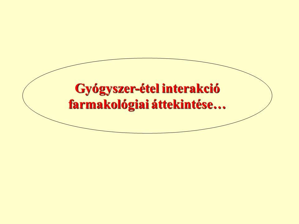 Gyógyszer-étel interakció farmakológiai áttekintése…