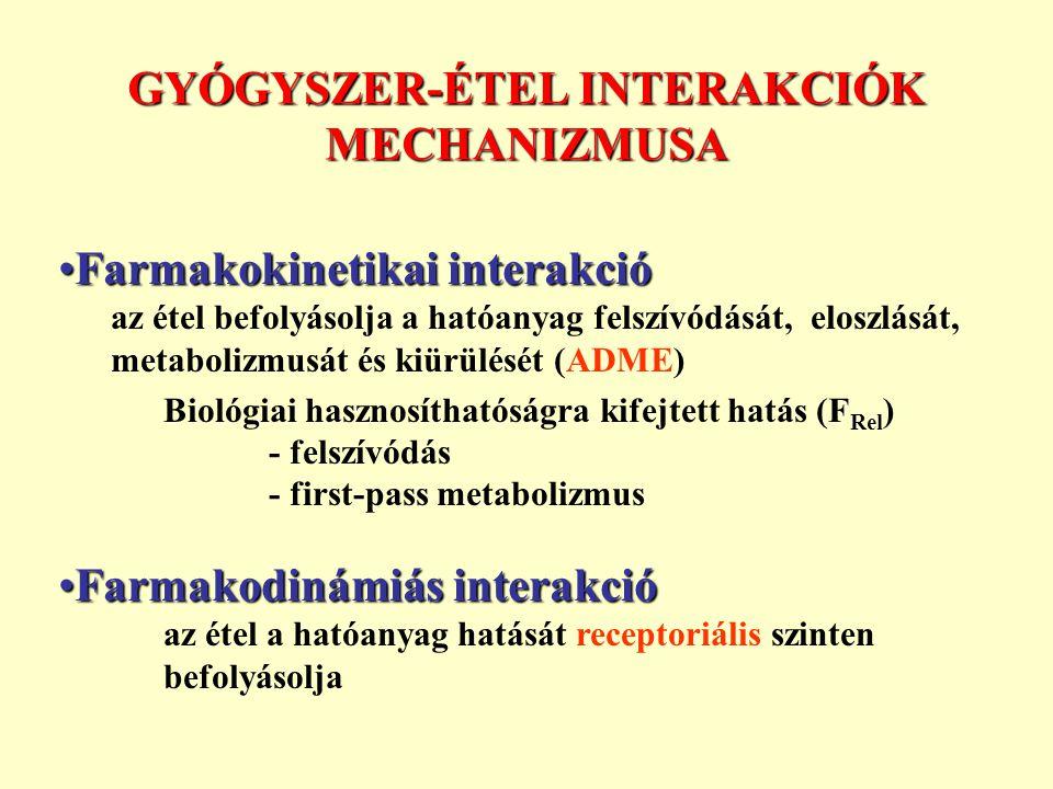 GYÓGYSZER-ÉTEL INTERAKCIÓK MECHANIZMUSA Farmakokinetikai interakcióFarmakokinetikai interakció az étel befolyásolja a hatóanyag felszívódását, eloszlását, metabolizmusát és kiürülését (ADME) Biológiai hasznosíthatóságra kifejtett hatás (F Rel ) - felszívódás - first-pass metabolizmus Farmakodinámiás interakcióFarmakodinámiás interakció az étel a hatóanyag hatását receptoriális szinten befolyásolja