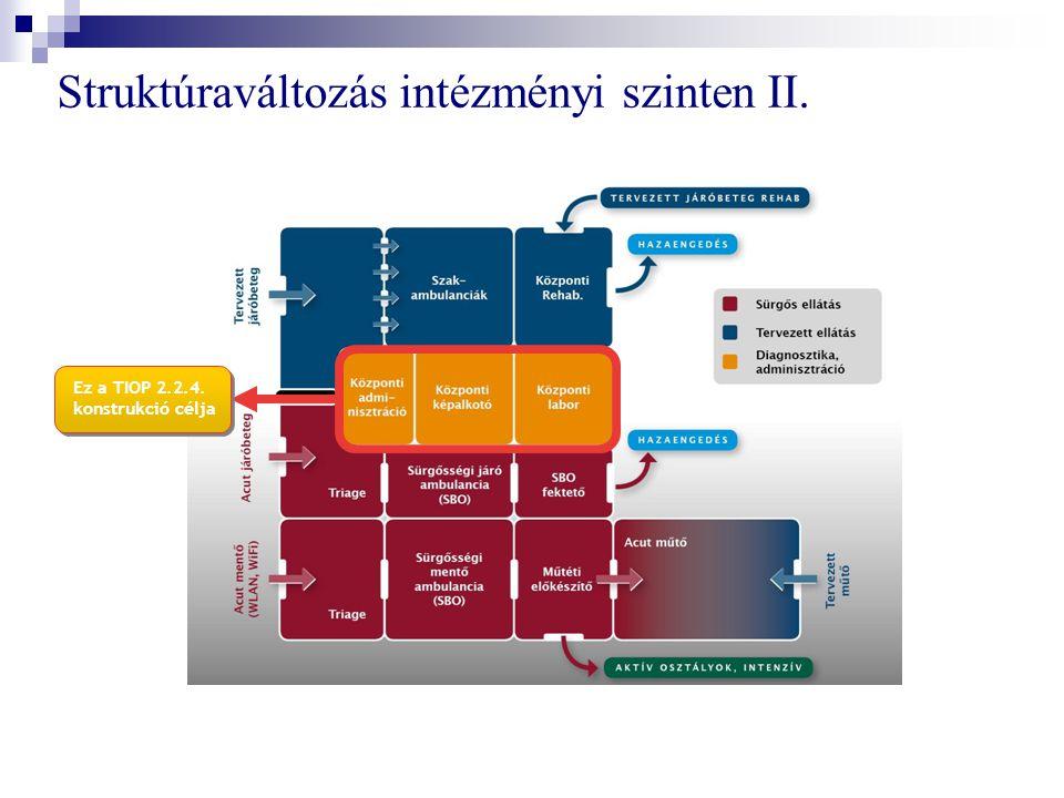Struktúraváltozás intézményi szinten II. Ez a TIOP 2.2.4. konstrukció célja