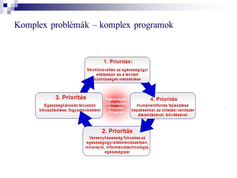 Versenyképesség fokozására a közösségi támogatások felhasználása Foglalkoztatás előmozdítására Előfeltételként: Makroökonómiai stabilitásra Strukturális reformokra (pl.: eü.) Közösségi Stratégiai Iránymutatások (CSG) A strukturális reformok tehát nem is önmagukban, hanem csak a versenyképességhez és a foglalkoztatáshoz való hozzájárulásuk függvényében támogathatók .