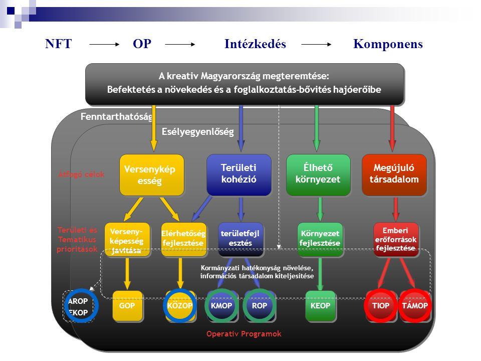 Egészséges Társadalom Komplex Program Európai Szociális Alap Európai Regionális Fejlesztési Alap NFTOPIntézkedésKomponens Fenntarthatóság Esélyegyenlőség A kreativ Magyarország megteremtése: Befektetés a növekedés és a foglalkoztatás-bővités hajóerőibe GOPKÖZOP KMOPROPTIOPTÁMOP területfejl esztés Elérhetőség fejlesztése Verseny- képesség javitása Emberi erőforrások fejlesztése Megújuló társadalom Versenykép esség Területi kohézió Élhető környezet KEOP Környezet fejlesztése ÁROP EKOP Átfogó célok Területi és Tematikus prioritások Operativ Programok Kormányzati hatékonyság növelése, információs társadalom kiteljesitése
