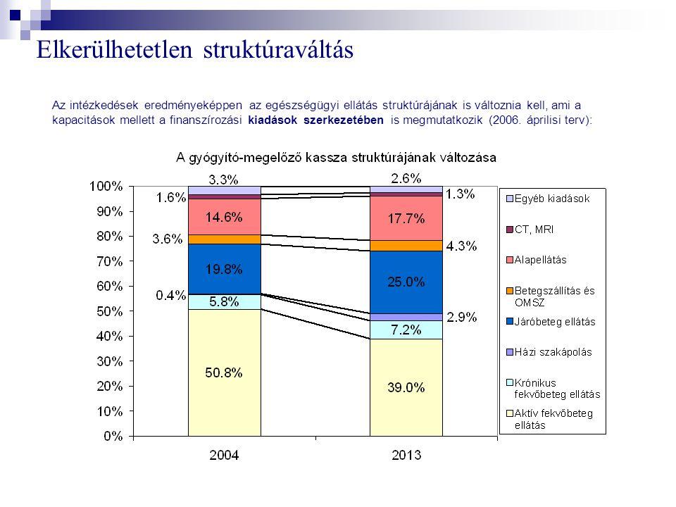 Elkerülhetetlen struktúraváltás Az intézkedések eredményeképpen az egészségügyi ellátás struktúrájának is változnia kell, ami a kapacitások mellett a finanszírozási kiadások szerkezetében is megmutatkozik (2006.