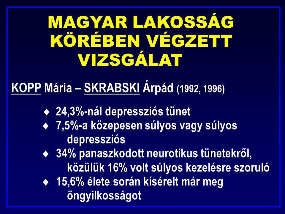 MAGYAR LAKOSSÁG KÖRÉBEN VÉGZETT VIZSGÁLAT KOPP Mária – SKRABSKI Árpád (1992, 1996)  24,3%-nál depressziós tünet  7,5%-a közepesen súlyos vagy súlyos