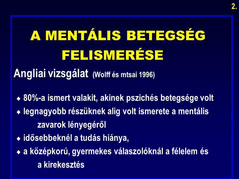 A MENTÁLIS BETEGSÉG FELISMERÉSE Angliai vizsgálat (Wolff és mtsai 1996)  80%-a ismert valakit, akinek pszichés betegsége volt  legnagyobb részüknek