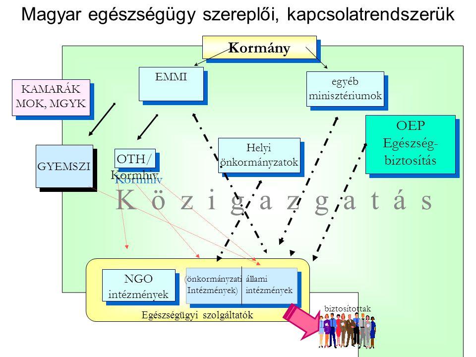 Kormány EMMI OTH/ Kormhiv OTH/ Kormhiv NGO intézmények NGO intézmények OEP Egészség- biztosítás OEP Egészség- biztosítás KAMARÁK MOK, MGYK KAMARÁK MOK