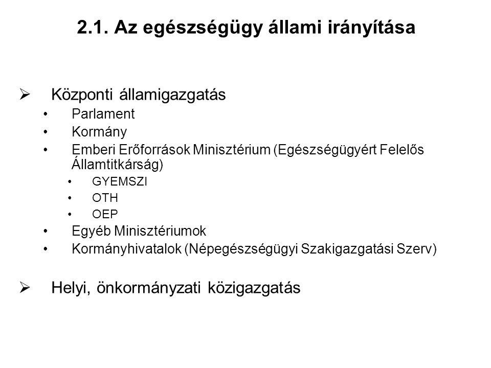 2.1. Az egészségügy állami irányítása  Központi államigazgatás Parlament Kormány Emberi Erőforrások Minisztérium (Egészségügyért Felelős Államtitkárs