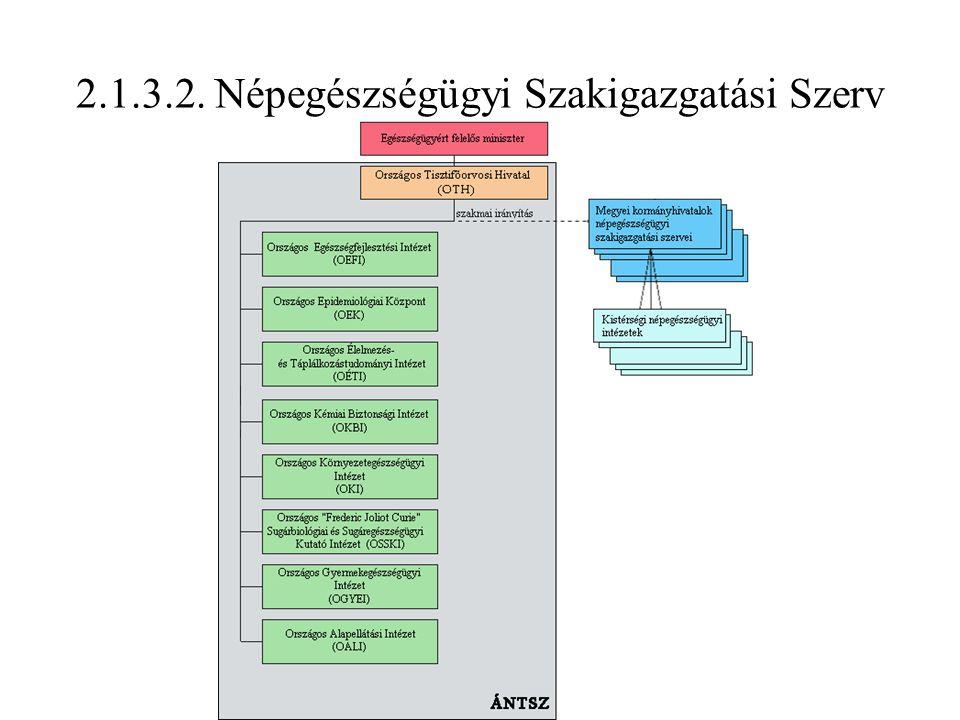 2.1.3.2. Népegészségügyi Szakigazgatási Szerv