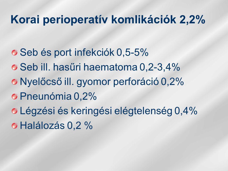 Korai perioperatív komlikációk 2,2% Seb és port infekciók 0,5-5% Seb ill.