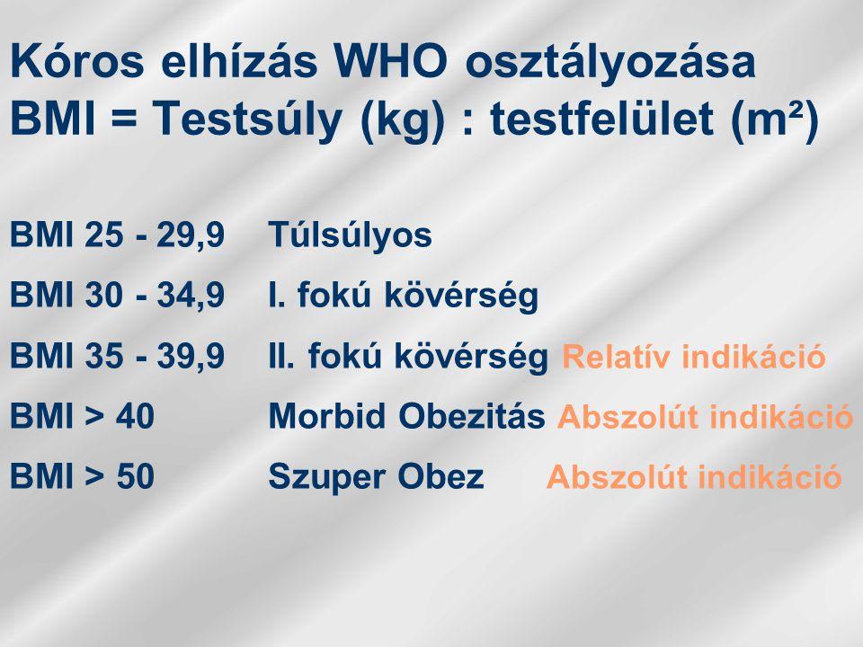 Kóros elhízás WHO osztályozása BMI = Testsúly (kg) : testfelület (m²) BMI 25 - 29,9Túlsúlyos BMI 30 - 34,9I.