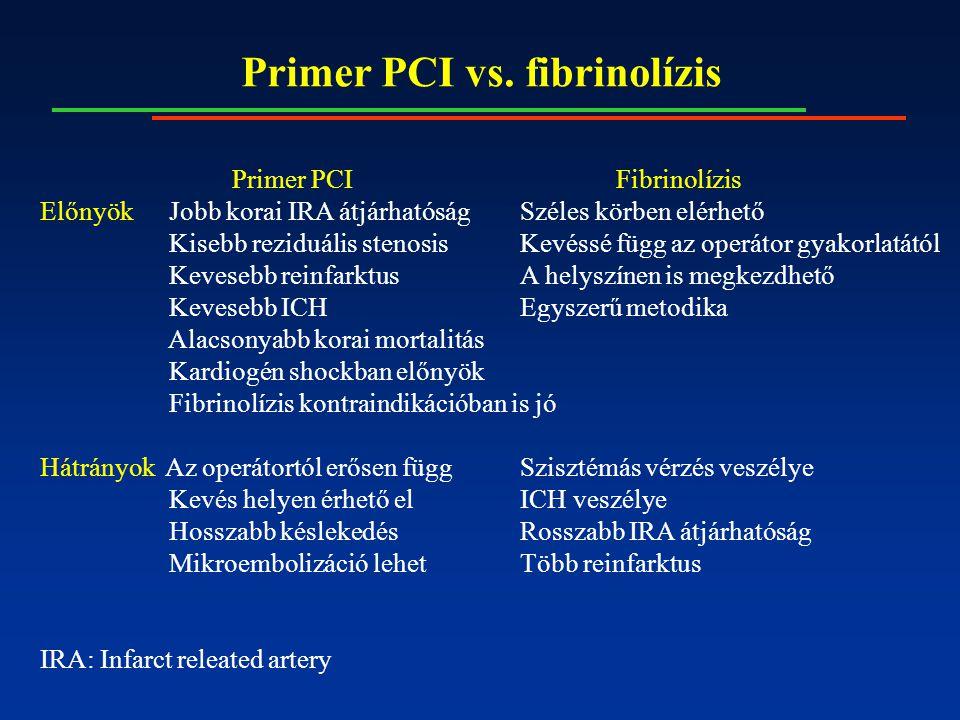Primer PCI vs. fibrinolízis Primer PCIFibrinolízis Előnyök Jobb korai IRA átjárhatóságSzéles körben elérhető Kisebb reziduális stenosisKevéssé függ az