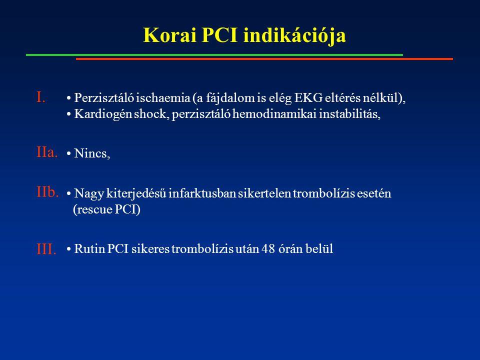 Korai PCI indikációja Perzisztáló ischaemia (a fájdalom is elég EKG eltérés nélkül), Kardiogén shock, perzisztáló hemodinamikai instabilitás, Nincs, Nagy kiterjedésű infarktusban sikertelen trombolízis esetén (rescue PCI) Rutin PCI sikeres trombolízis után 48 órán belül I.