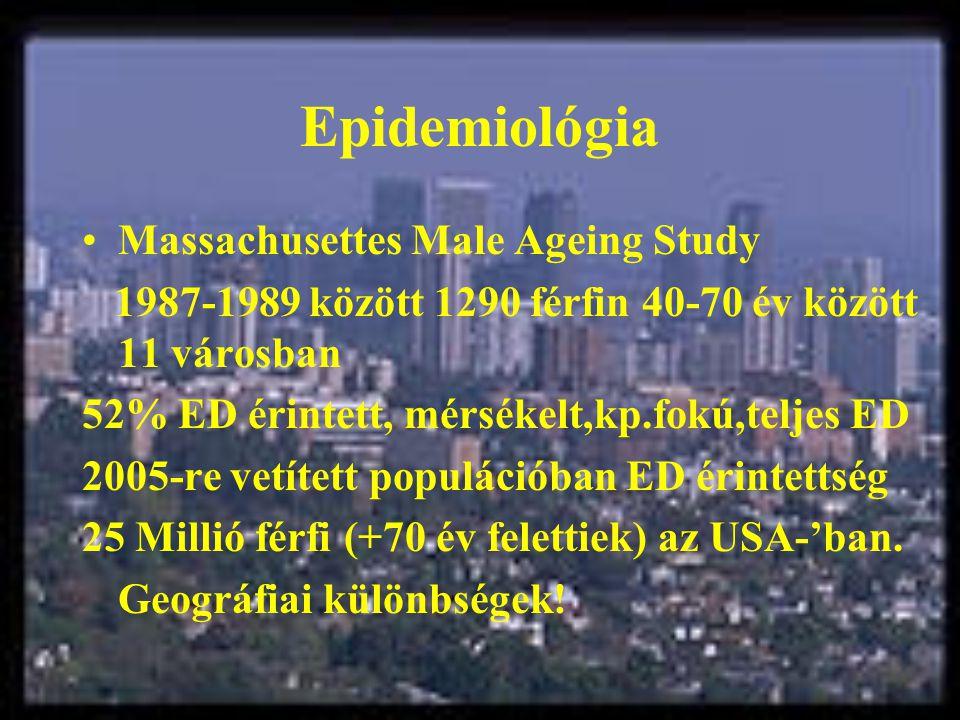 Epidemiológia Massachusettes Male Ageing Study 1987-1989 között 1290 férfin 40-70 év között 11 városban 52% ED érintett, mérsékelt,kp.fokú,teljes ED 2005-re vetített populációban ED érintettség 25 Millió férfi (+70 év felettiek) az USA-'ban.
