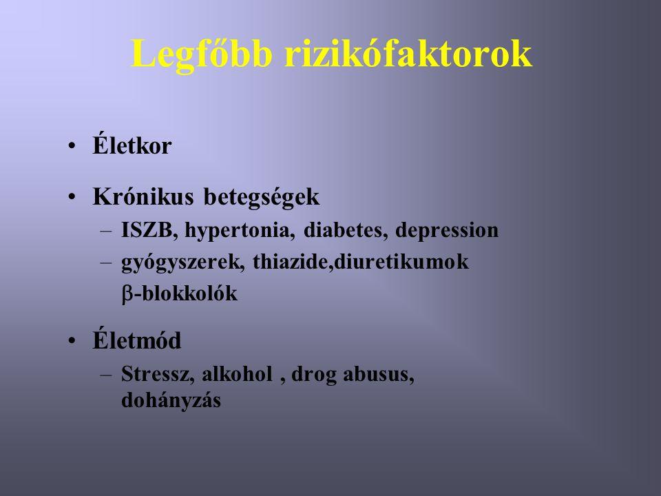 Legfőbb rizikófaktorok Életkor Krónikus betegségek –ISZB, hypertonia, diabetes, depression –gyógyszerek, thiazide,diuretikumok  -blokkolók Életmód –Stressz, alkohol, drog abusus, dohányzás