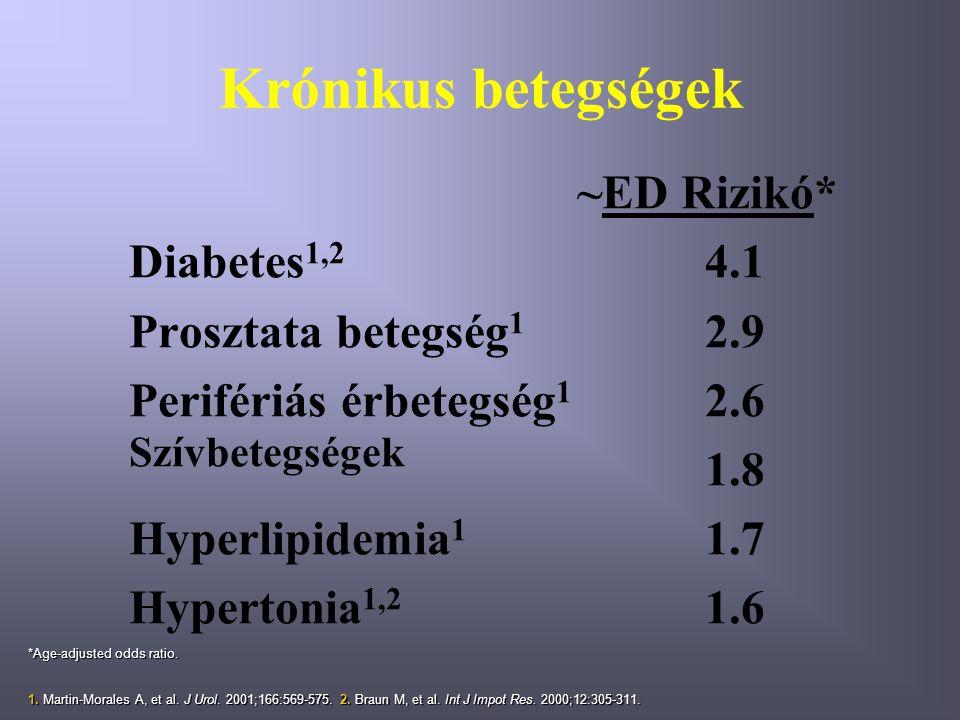 Krónikus betegségek ~ED Rizikó* Diabetes 1,2 4.1 Prosztata betegség 1 2.9 Perifériás érbetegség 1 2.6 Szívbetegségek 1.8 Hyperlipidemia 1 1.7 Hypertonia 1,2 1.6 *Age-adjusted odds ratio.