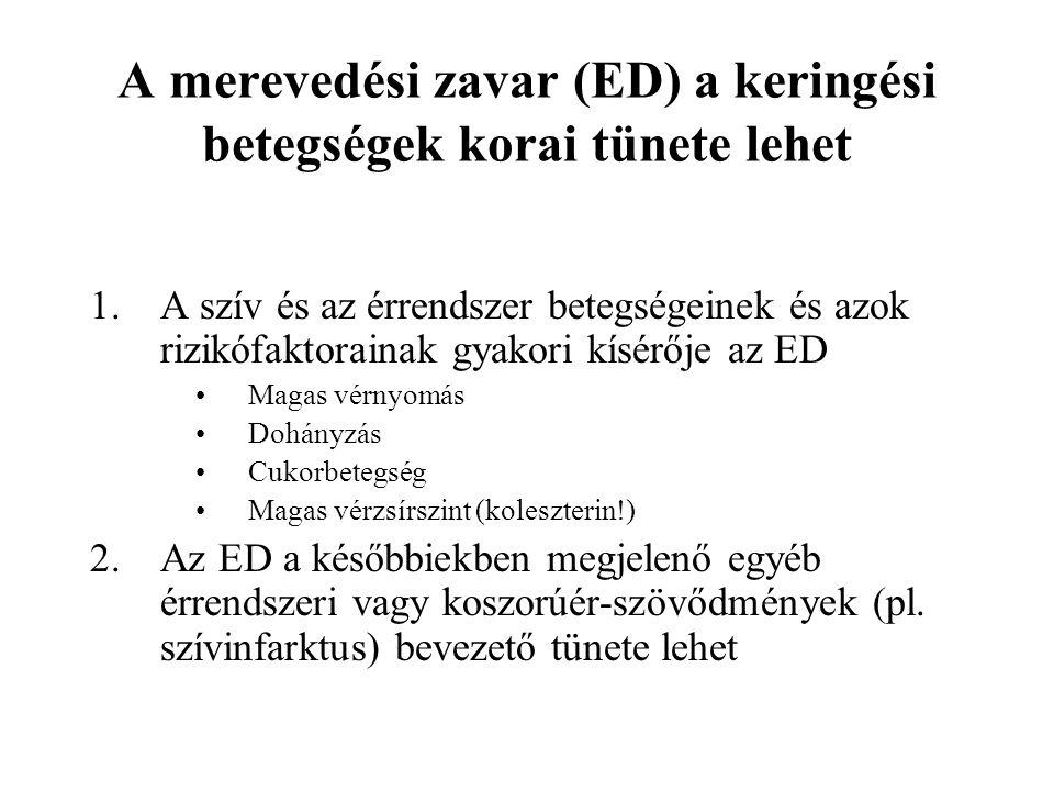 A merevedési zavar (ED) a keringési betegségek korai tünete lehet 1.A szív és az érrendszer betegségeinek és azok rizikófaktorainak gyakori kísérője az ED Magas vérnyomás Dohányzás Cukorbetegség Magas vérzsírszint (koleszterin!) 2.Az ED a későbbiekben megjelenő egyéb érrendszeri vagy koszorúér-szövődmények (pl.