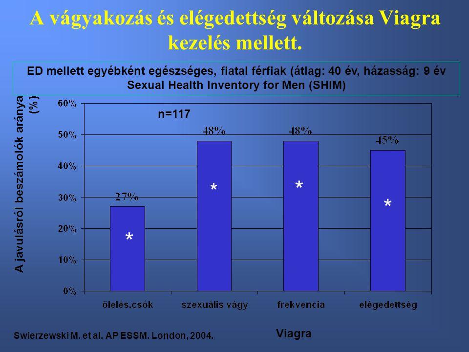 A vágyakozás és elégedettség változása Viagra kezelés mellett.