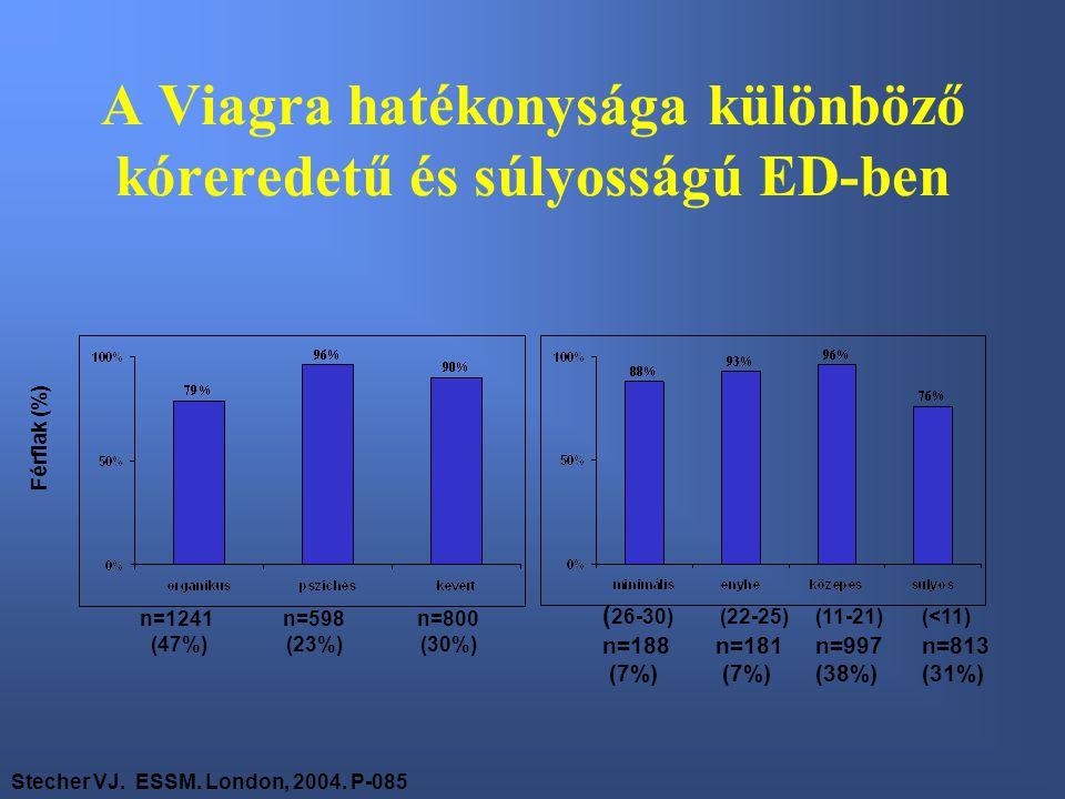 A Viagra hatékonysága különböző kóreredetű és súlyosságú ED-ben Férfiak (%) n=1241 (47%) n=598 (23%) n=800 (30%) Stecher VJ.