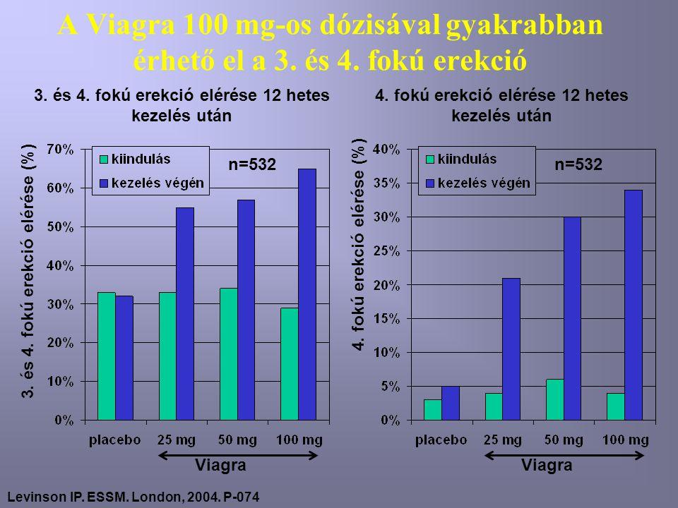 A Viagra 100 mg-os dózisával gyakrabban érhető el a 3.