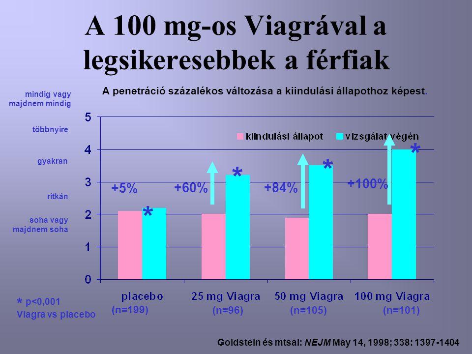 A 100 mg-os Viagrával a legsikeresebbek a férfiak Goldstein és mtsai: NEJM May 14, 1998; 338: 1397-1404 mindig vagy majdnem mindig többnyire gyakran ritkán soha vagy majdnem soha (n=199) (n=96)(n=105)(n=101) * * * * A penetráció százalékos változása a kiindulási állapothoz képest.