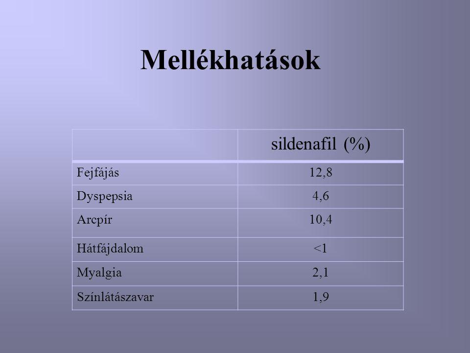 Mellékhatások sildenafil (%) Fejfájás12,8 Dyspepsia4,6 Arcpír10,4 Hátfájdalom<1 Myalgia2,1 Színlátászavar1,9