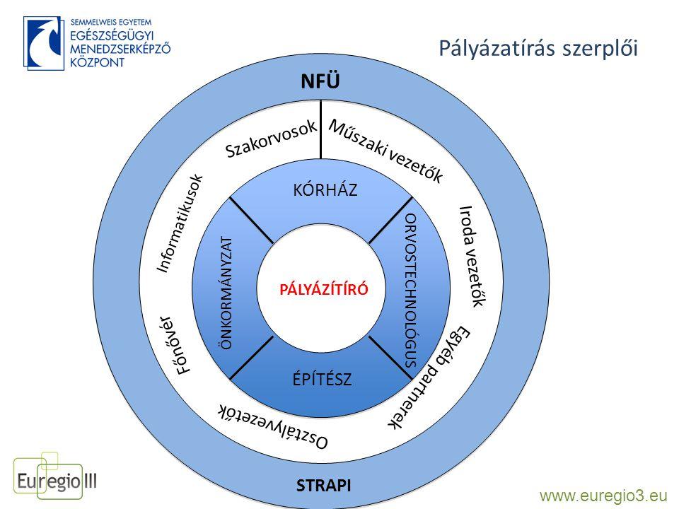 Pályázatírás dinamikája www.euregio3.eu