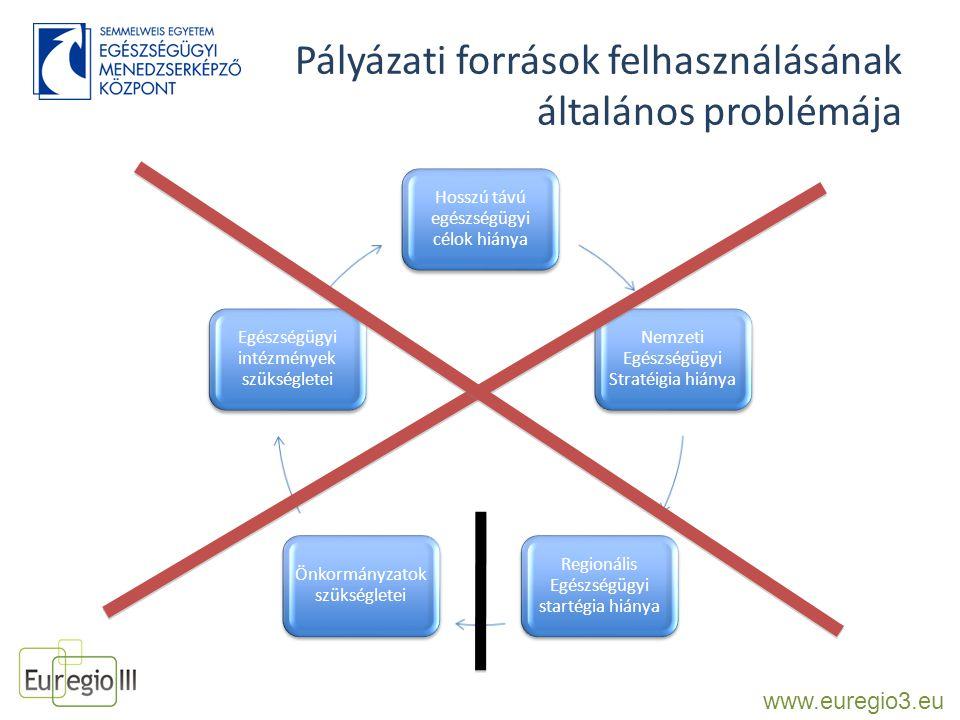 Megrendelő és a pályázatíró közötti együttműködés tapasztalatai Bizalom, szakmai elfogadás néha nehézkes Pályázók gyakran nem ismerik a pályázati kiírást Helyi érdekek pályázati célok Operatív szinten gyakori a döntési kompetencia hiánya Adatszolgáltatás nehézségei Önkormányzat és a korház részéről humán erőforrás hiánya Távlati célok és a jelenlegi lehetőségek sokszor nincsenek összhangban www.euregio3.eu