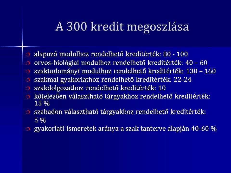 A 300 kredit megoszlása   alapozó modulhoz rendelhető kreditérték: 80 - 100   orvos-biológiai modulhoz rendelhető kreditérték: 40 – 60   szaktudományi modulhoz rendelhető kreditérték: 130 – 160   szakmai gyakorlathoz rendelhető kreditérték: 22-24   szakdolgozathoz rendelhető kreditérték: 10   kötelezően választható tárgyakhoz rendelhető kreditérték: 15 %   szabadon választható tárgyakhoz rendelhető kreditérték: 5 %   gyakorlati ismeretek aránya a szak tanterve alapján 40-60 %