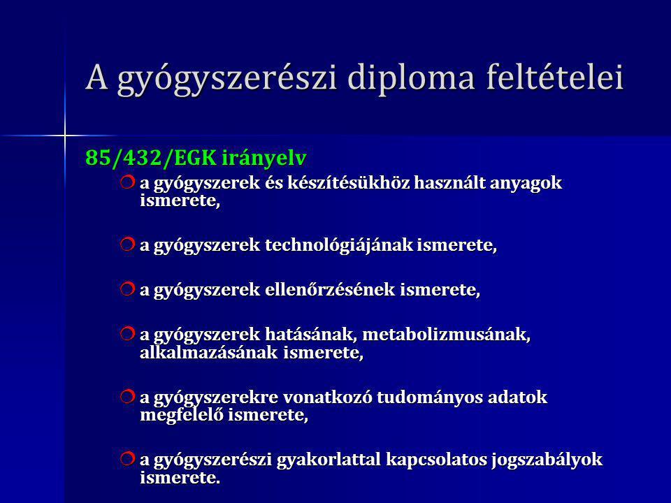 A gyógyszerészi diploma feltételei 85/432/EGK irányelv  a gyógyszerek és készítésükhöz használt anyagok ismerete,  a gyógyszerek technológiájának ismerete,  a gyógyszerek ellenőrzésének ismerete,  a gyógyszerek hatásának, metabolizmusának, alkalmazásának ismerete,  a gyógyszerekre vonatkozó tudományos adatok megfelelő ismerete,  a gyógyszerészi gyakorlattal kapcsolatos jogszabályok ismerete.