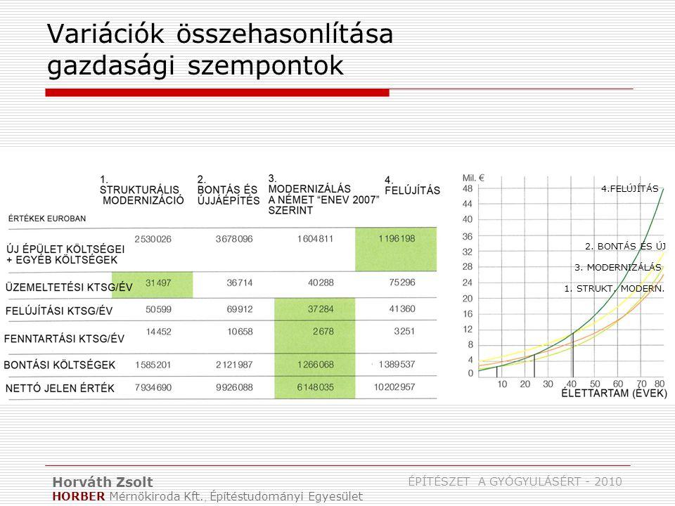 Horváth Zsolt HORBER Mérnökiroda Kft., Építéstudományi Egyesület ÉPÍTÉSZET A GYÓGYULÁSÉRT - 2010 Variációk összehasonlítása gazdasági szempontok 4.FELÚJÍTÁS 2.