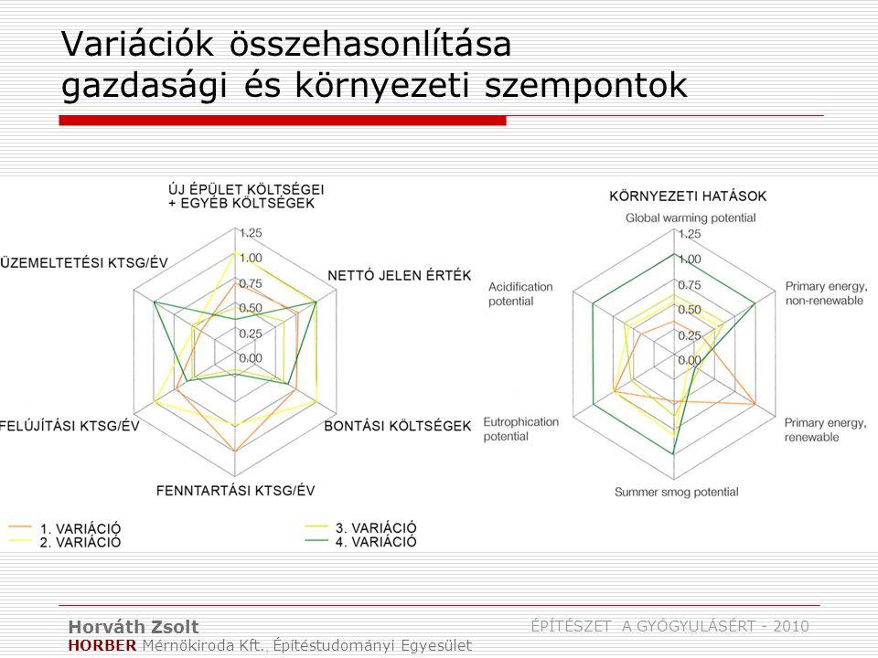 Horváth Zsolt HORBER Mérnökiroda Kft., Építéstudományi Egyesület ÉPÍTÉSZET A GYÓGYULÁSÉRT - 2010 Variációk összehasonlítása gazdasági és környezeti szempontok