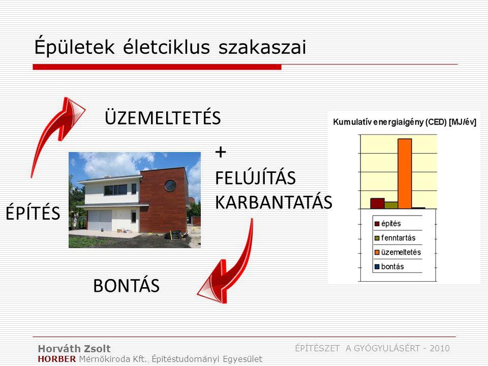 Horváth Zsolt HORBER Mérnökiroda Kft., Építéstudományi Egyesület ÉPÍTÉSZET A GYÓGYULÁSÉRT - 2010 Épületek értékcsökkenése