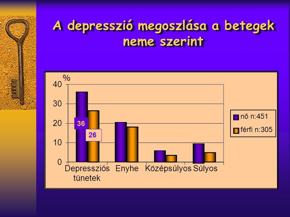 A depresszió megoszlása a betegek neme szerint 0 10 20 30 40 Depressziós tünetek EnyheKözépsúlyosSúlyos nő n:451 férfi n:305 % 36 26