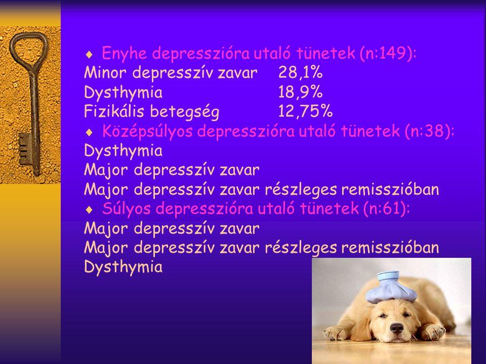  Enyhe depresszióra utaló tünetek (n:149): Minor depresszív zavar28,1% Dysthymia18,9% Fizikális betegség12,75%  Középsúlyos depresszióra utaló tünetek (n:38): Dysthymia Major depresszív zavar Major depresszív zavar részleges remisszióban  Súlyos depresszióra utaló tünetek (n:61): Major depresszív zavar Major depresszív zavar részleges remisszióban Dysthymia