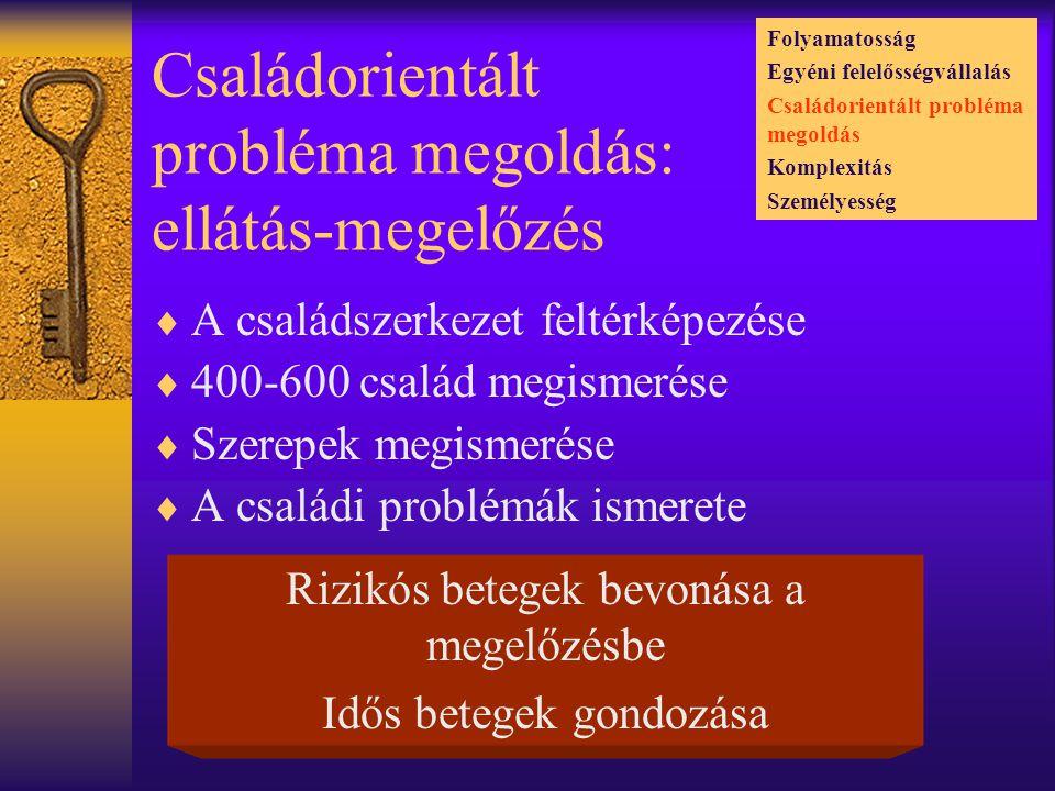 Családorientált probléma megoldás: ellátás-megelőzés  A családszerkezet feltérképezése  400-600 család megismerése  Szerepek megismerése  A családi problémák ismerete Rizikós betegek bevonása a megelőzésbe Idős betegek gondozása Folyamatosság Egyéni felelősségvállalás Családorientált probléma megoldás Komplexitás Személyesség