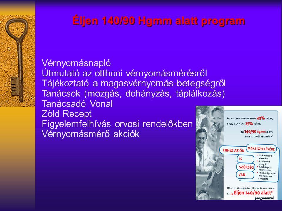 Vérnyomásnapló Útmutató az otthoni vérnyomásmérésről Tájékoztató a magasvérnyomás-betegségről Tanácsok (mozgás, dohányzás, táplálkozás) Tanácsadó Vonal Zöld Recept Figyelemfelhívás orvosi rendelőkben Vérnyomásmérő akciók Éljen 140/90 Hgmm alatt program